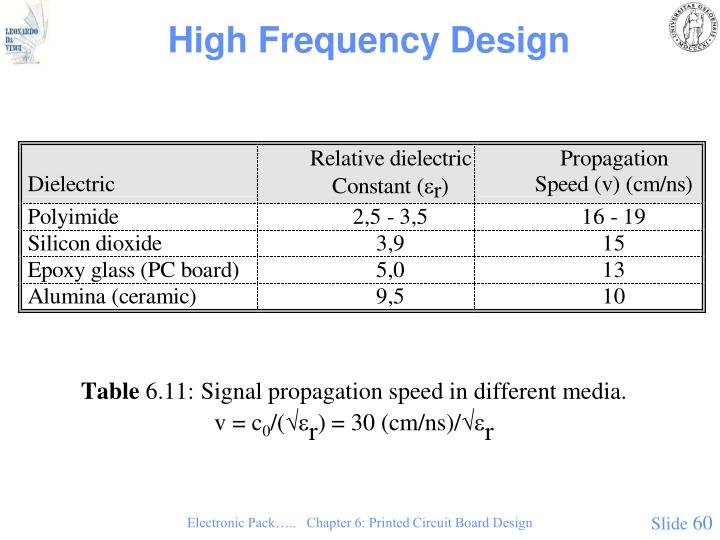 High Frequency Design