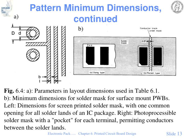 Pattern Minimum Dimensions,