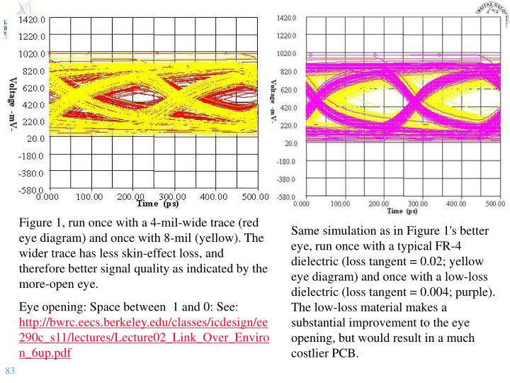 Figure 1, run once with a 4-mil-wide trace (red eye diagram) and once with 8-mil (yellow). The wider trace has less skin-effect loss, and therefore better signal quality as indicated by the more-open eye.