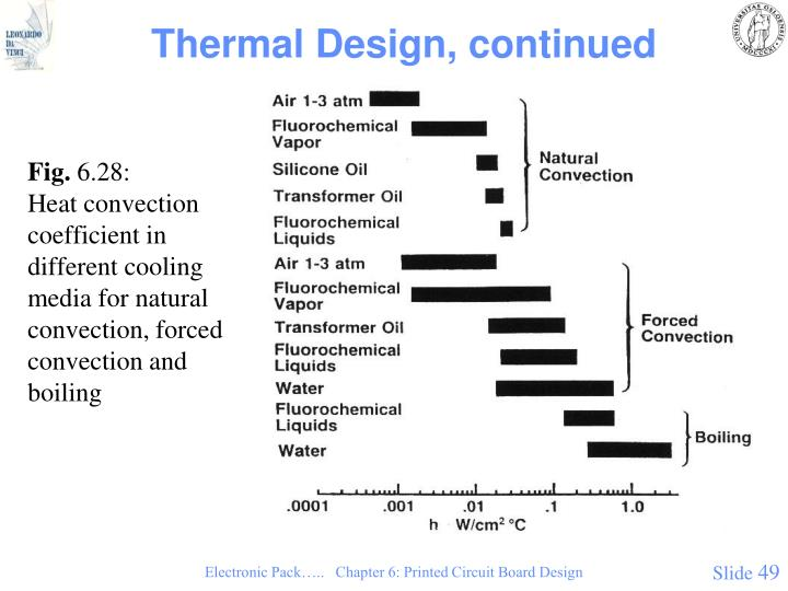Thermal Design, continued