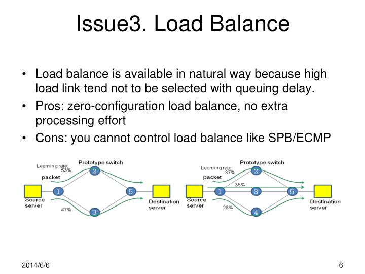 Issue3. Load Balance