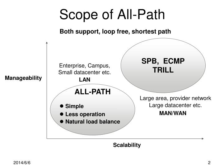 Scope of All-Path