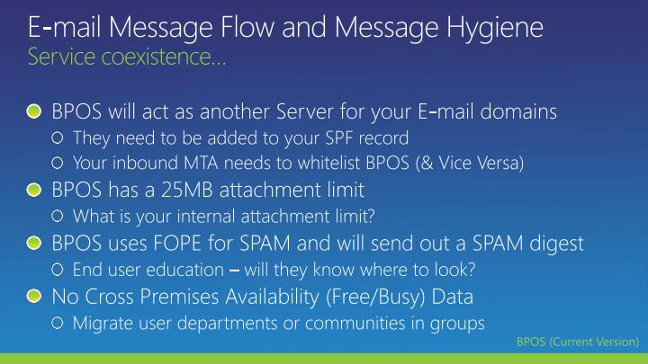 E-mail Message Flow and Message Hygiene
