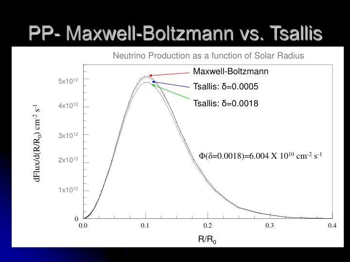 PP- Maxwell-Boltzmann vs. Tsallis