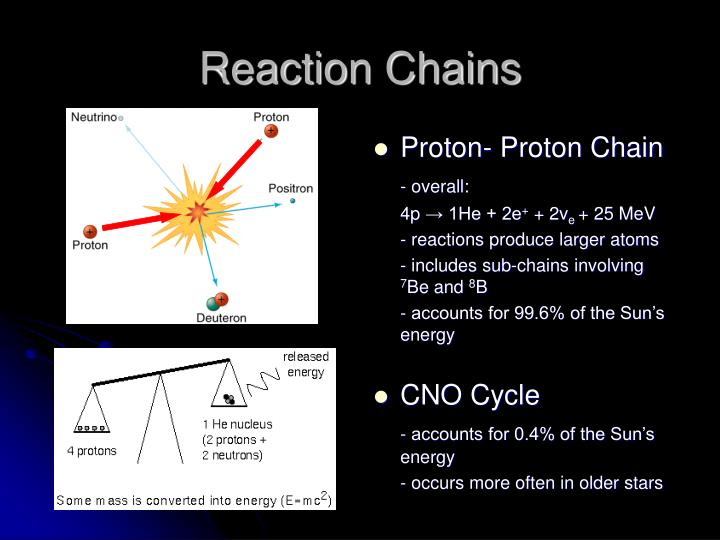 Reaction Chains