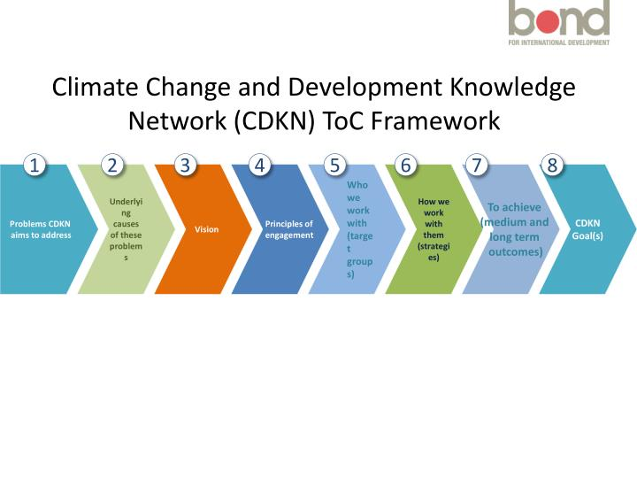 Climate Change and Development Knowledge Network (CDKN) ToC Framework