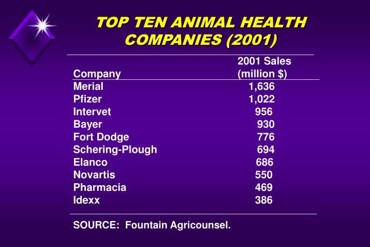 TOP TEN ANIMAL HEALTH COMPANIES (2001)