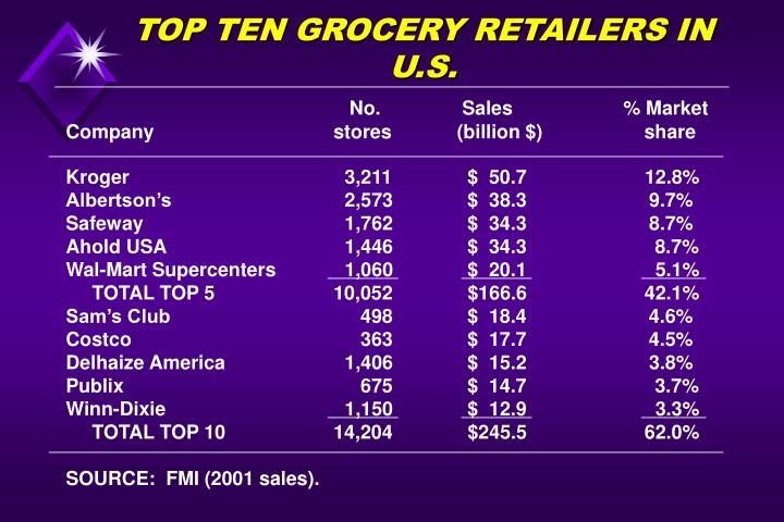 TOP TEN GROCERY RETAILERS IN U.S.