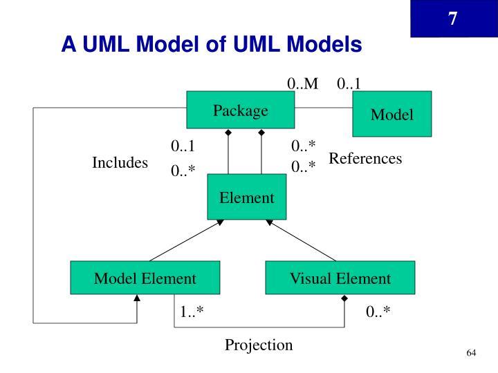 A UML Model of UML Models