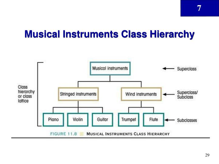 Musical Instruments Class Hierarchy