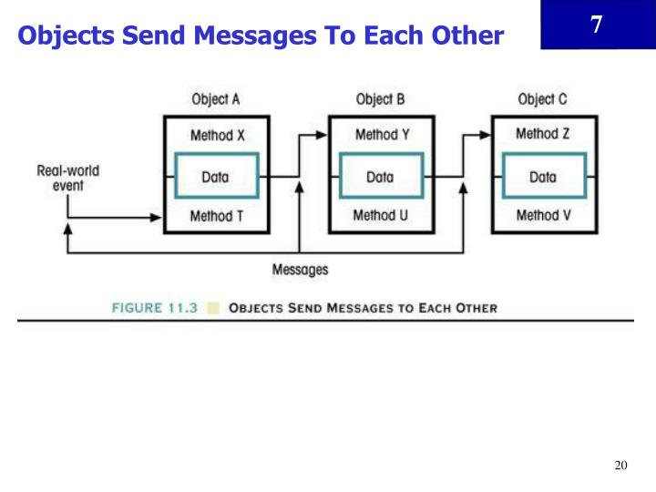 Objects Send Messages To Each Other