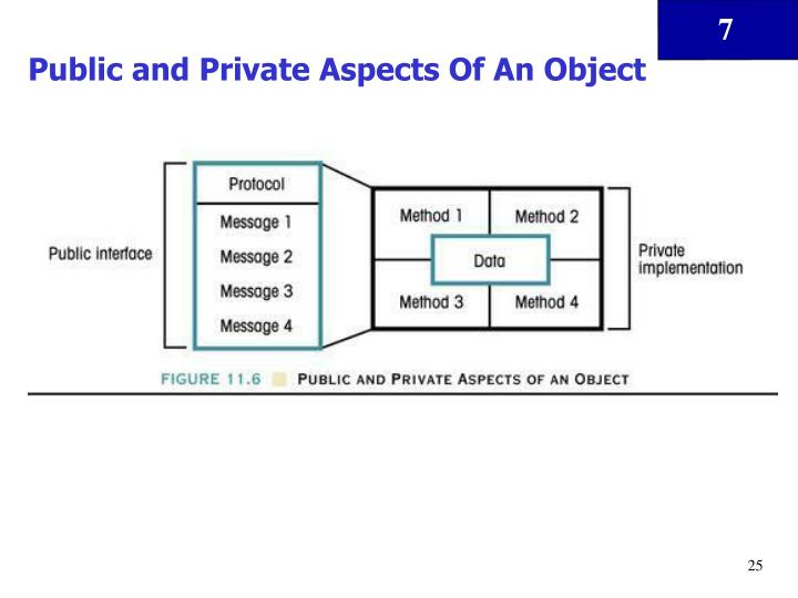 Public and Private Aspects Of An Object