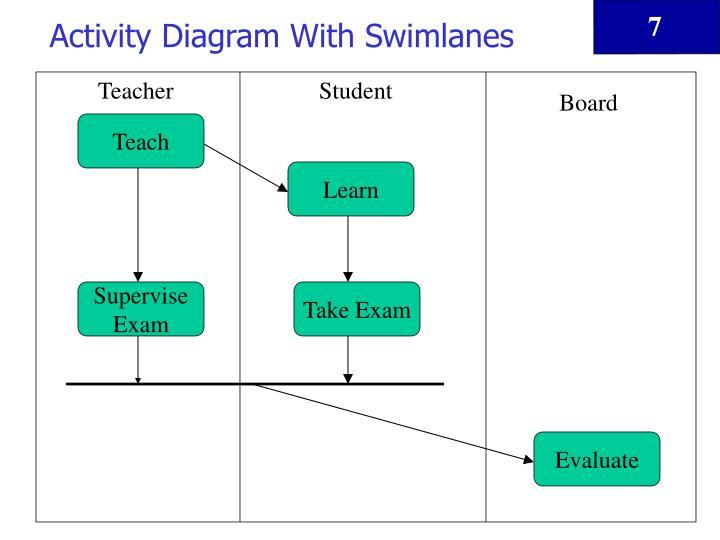 Activity Diagram With Swimlanes