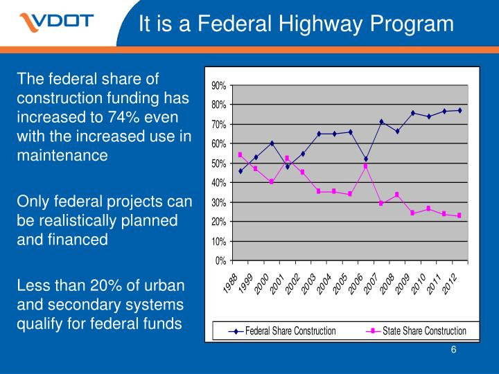 It is a Federal Highway Program