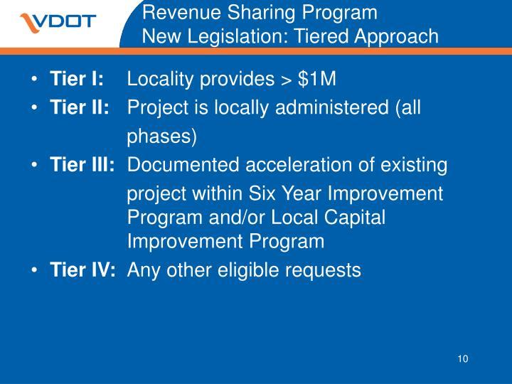 Revenue Sharing Program