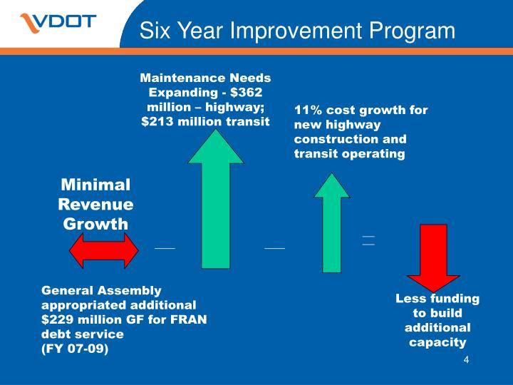 Six Year Improvement Program