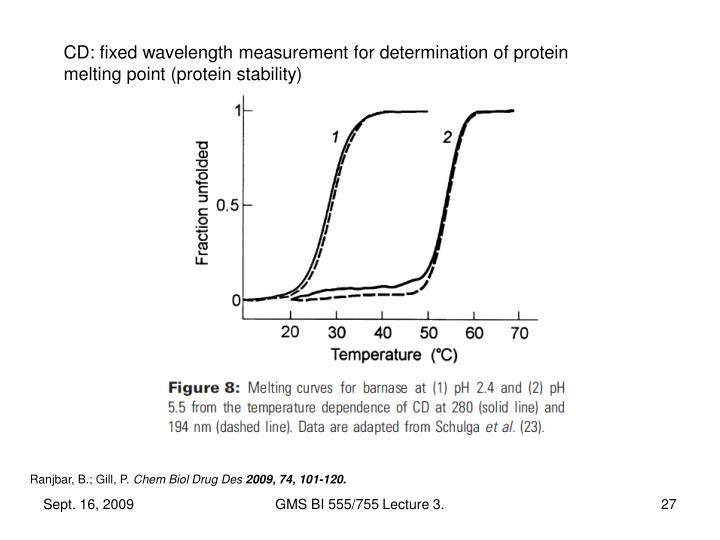 CD: fixed wavelength measurement for determination of protein melting point (protein stability)