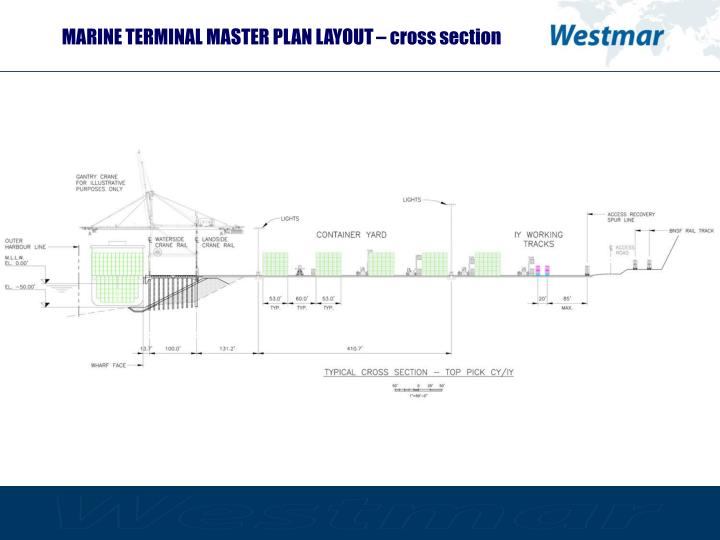 MARINE TERMINAL MASTER PLAN LAYOUT – cross section
