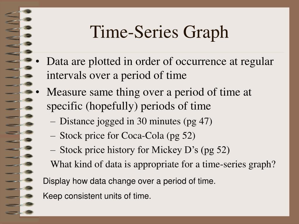 Time-Series Graph