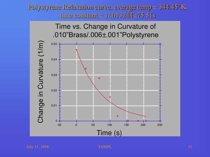 Polystyrene Relaxation curve, average temp = 344.45°K,