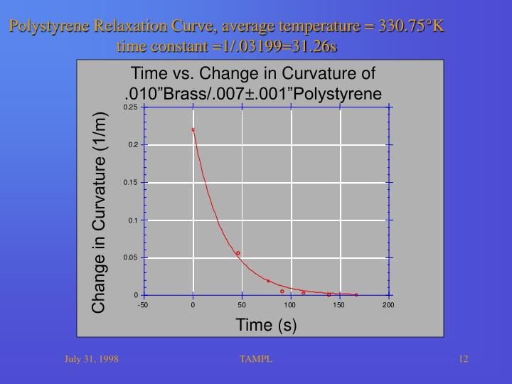Polystyrene Relaxation Curve, average temperature = 330.75°K