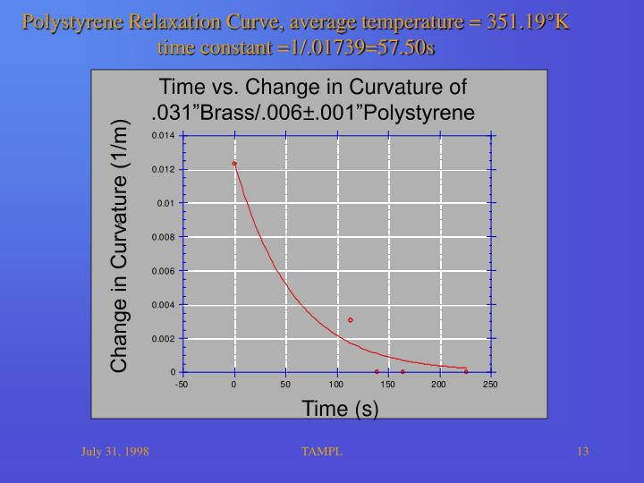 Polystyrene Relaxation Curve, average temperature = 351.19°K