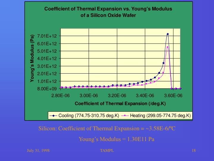 Silicon: Coefficient of Thermal Expansion = ~3.58E-6/ºC