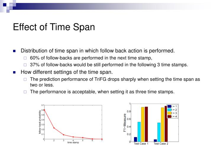 Effect of Time Span