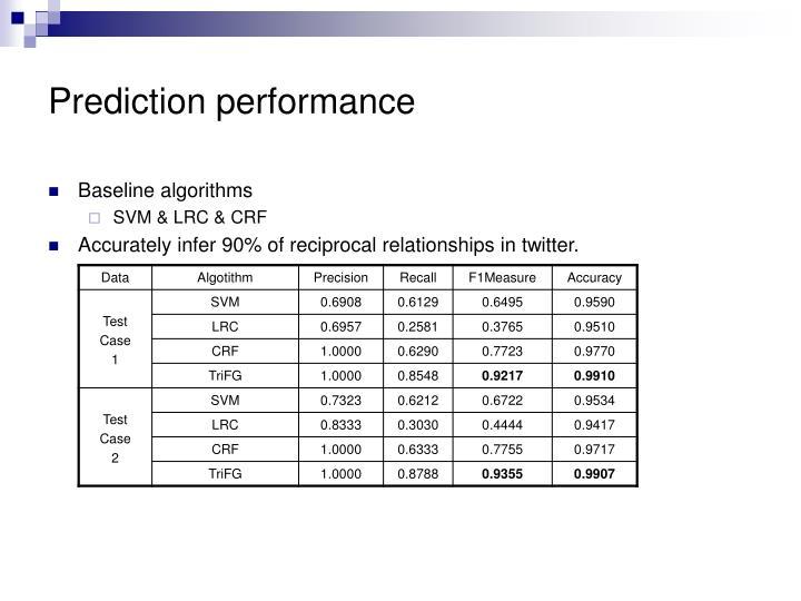 Prediction performance