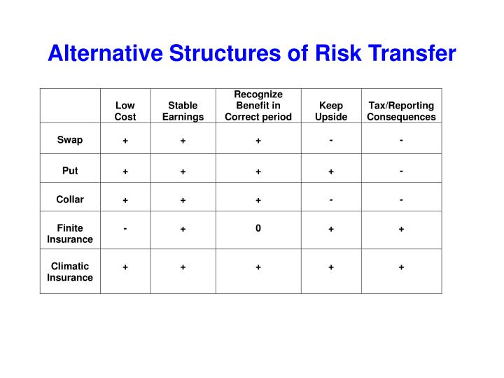 Alternative Structures of Risk Transfer