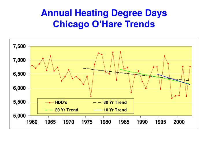 Annual Heating Degree Days