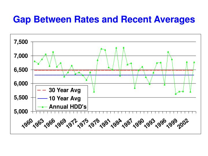 Gap Between Rates and Recent Averages