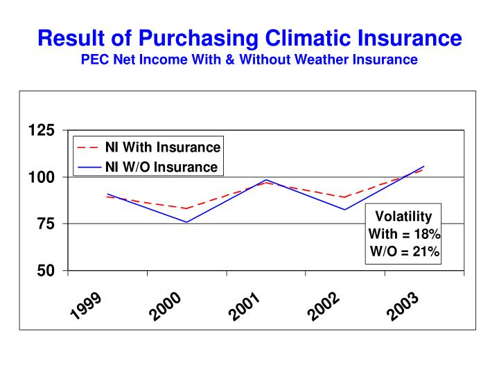 Result of Purchasing Climatic Insurance