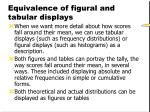 equivalence of figural and tabular displays