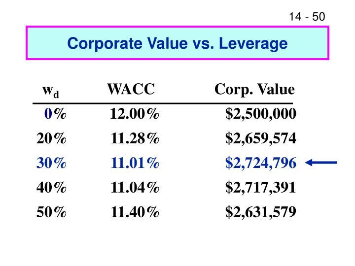 Corporate Value vs. Leverage