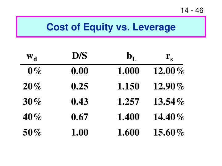 Cost of Equity vs. Leverage