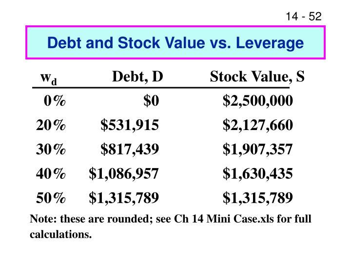 Debt and Stock Value vs. Leverage