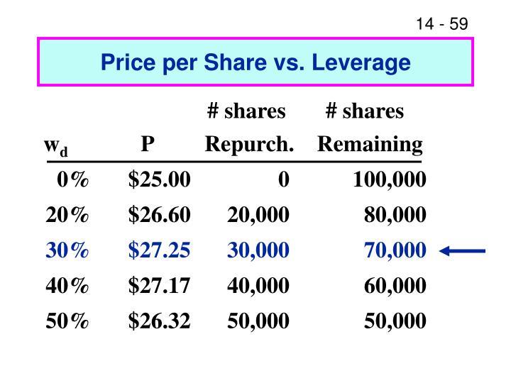 Price per Share vs. Leverage