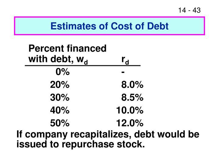 Estimates of Cost of Debt