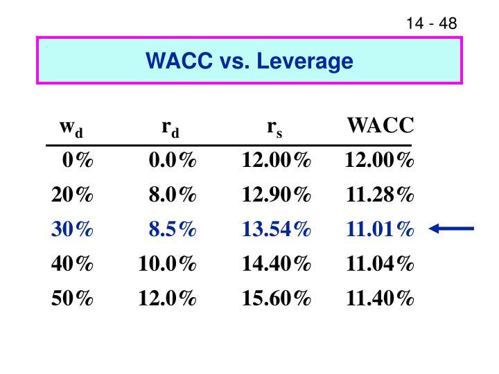 WACC vs. Leverage