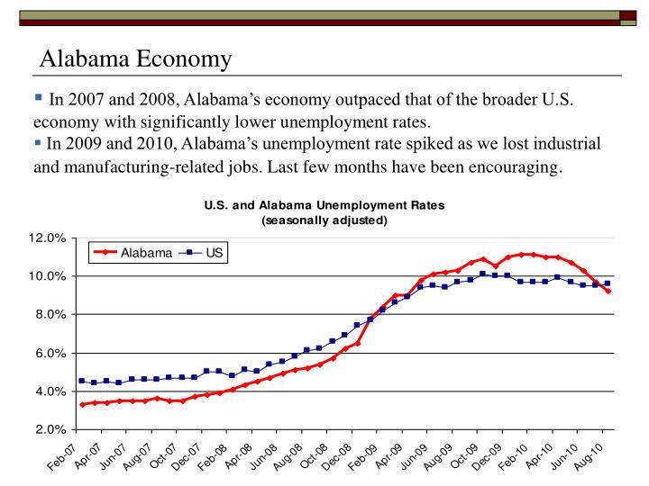 Alabama Economy