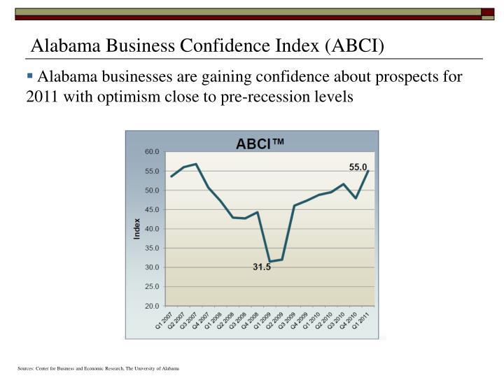 Alabama Business Confidence Index (ABCI)