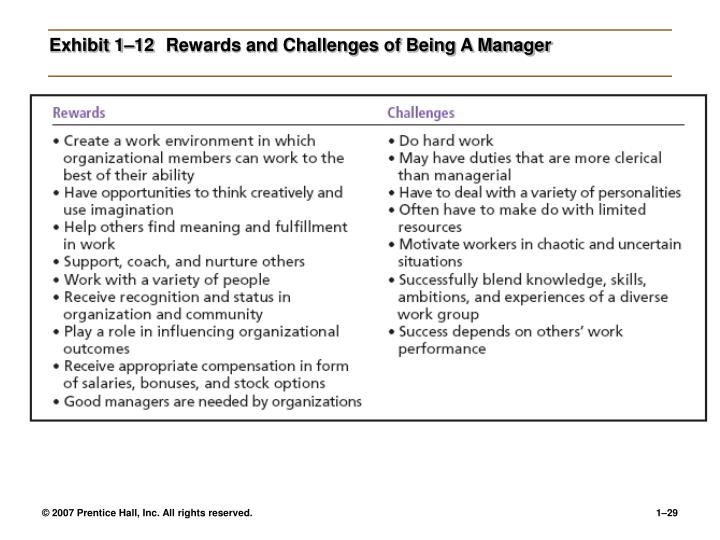 Exhibit 1–12Rewards and Challenges of Being A Manager