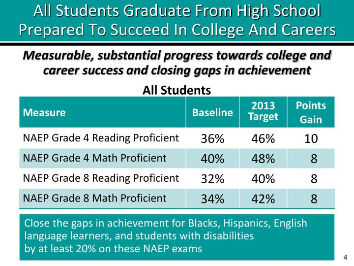 All Students Graduate From High School