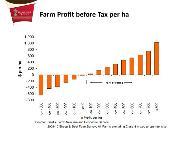 Farm Profit before Tax per ha