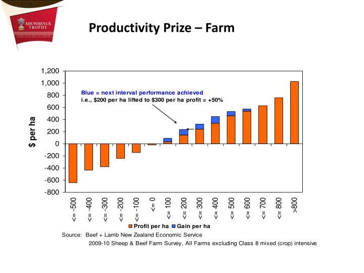 Productivity Prize – Farm