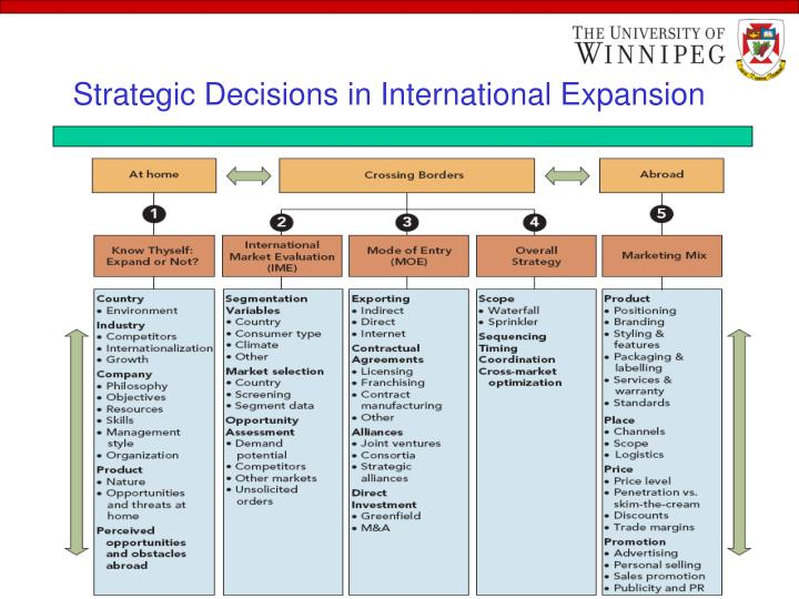 Strategic Decisions in International Expansion