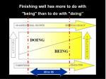 finishing well has more to do with being than to do with doing