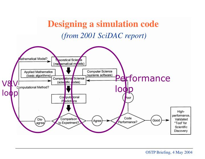 Performance loop