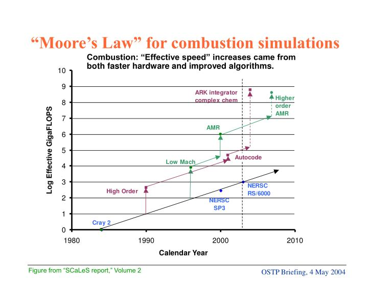 """Moore's Law"" for combustion simulations"